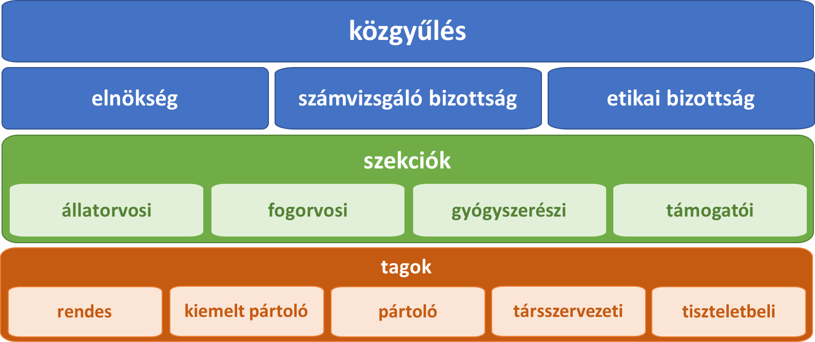 MHOE szervezeti felépítés