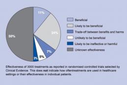 Mennyire hatásosak az orvosi beavatkozások?